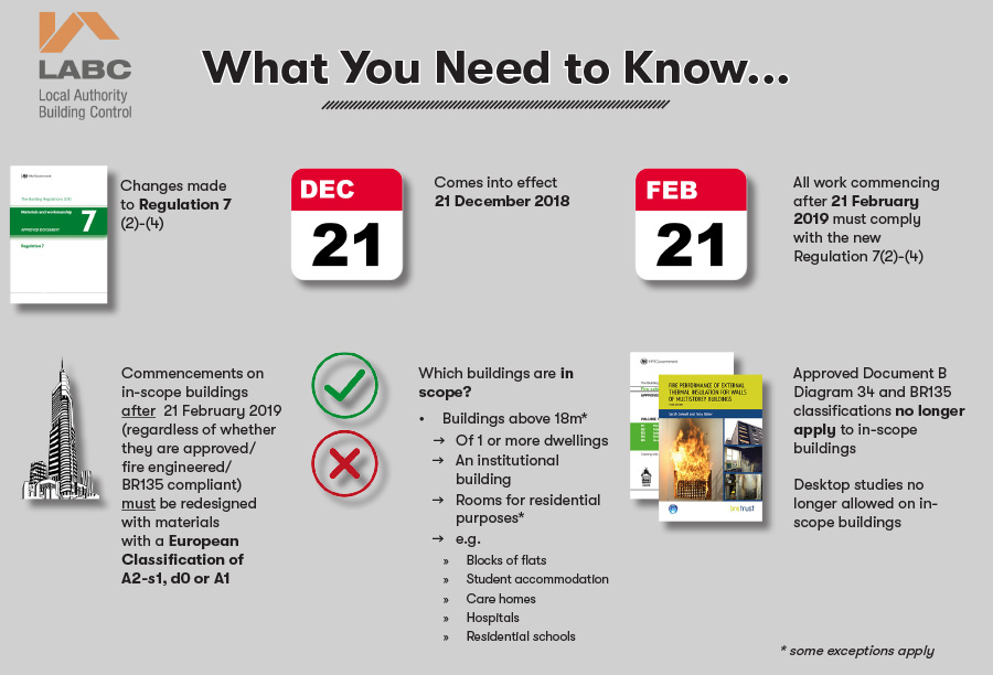 Infographic: What you need to know about changes to Regulation 7