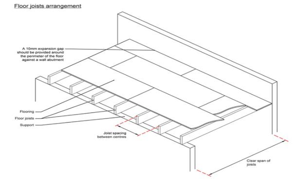 floor joist arrangement