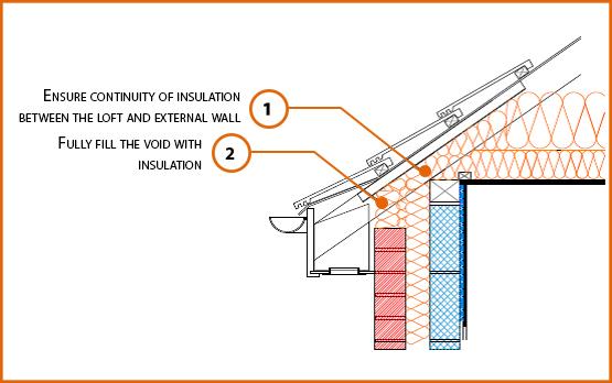 E10mcff3 Pitched Roof Eaves Labc