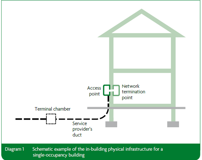 Approved Document Part R: Diagram 1 Schematic example of the in-building physical infrastructrure for a single-occupancy building