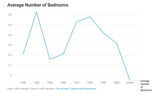 Average number of bedrooms UK
