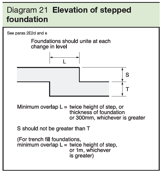 When and how to cut stepped foundations on a sloping site | LABC