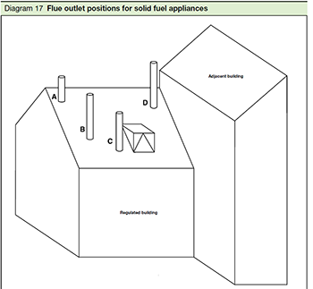 Diagram 17 from Approved Document J - chimneys and flues