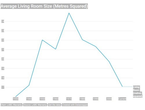 Average living room size in the UK