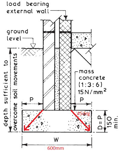 Low rise domestic foundation detail from the Building Construction Handbook