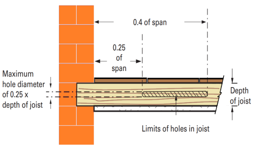 Notches and holes in sold timber joists - diagram 1