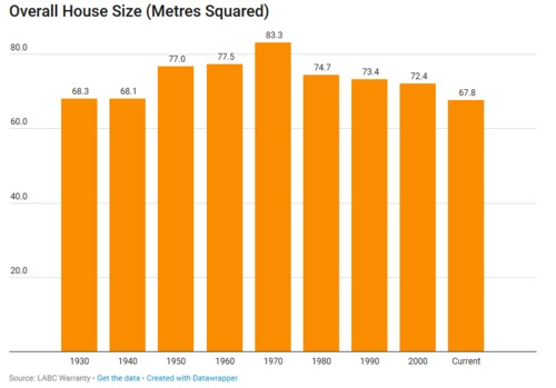 Average overall house size UK