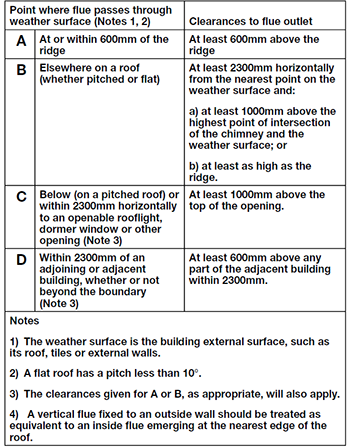 Extract from Approved Document J - flues and chimneys