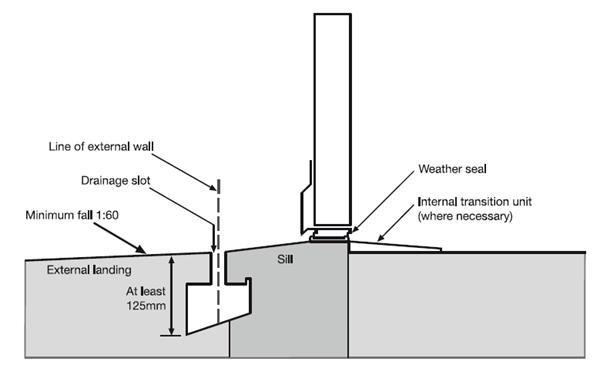 ramp diagram