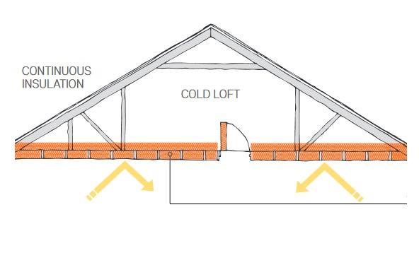 How To Get It Right Roof Insulation Labc
