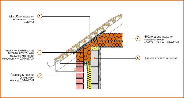 Registered Construction Detail 3 E10 Eaves Insulation At