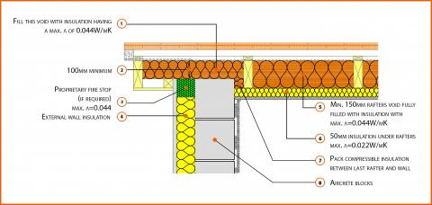 Insulation at Rafter Level