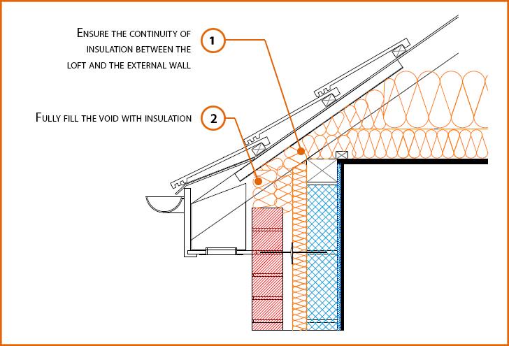 Construction Details: Pitched Roof Construction Details